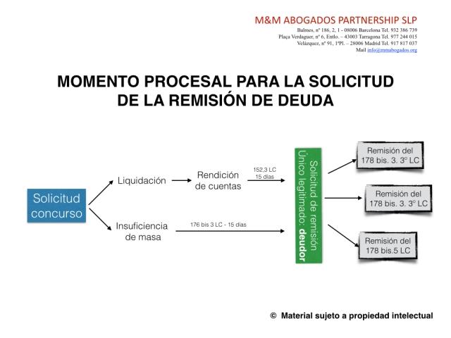 Tramite remisión de deuda 1.001